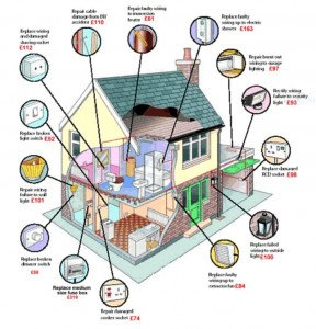 Home Tips for Maintaining your Electrical System